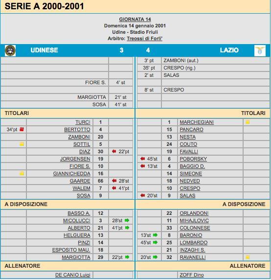 Udinese Lazio