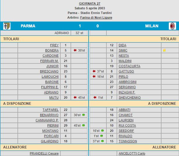 Parma-Milan 2003 tabellino
