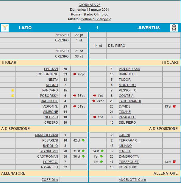 Tabellino Lazio-Juventus 4-1