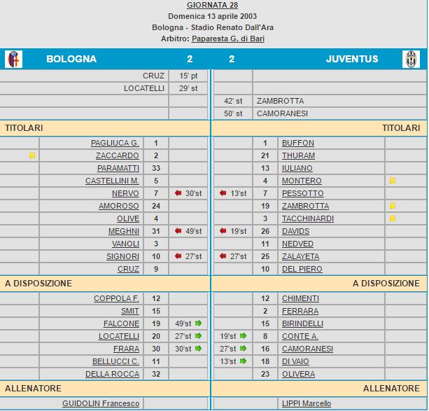 Bologna-Juventus 2-2