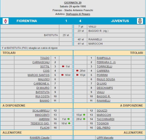 Fiorentina-Juventus 1-4 tabellino