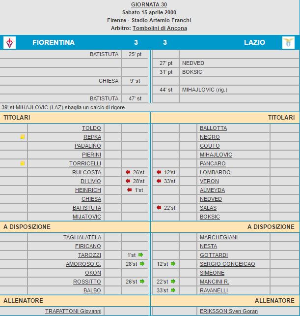 Fiorentina-Lazio tabellino