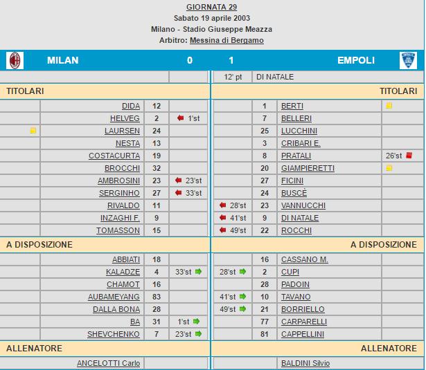 Milan-Empoli tabellino