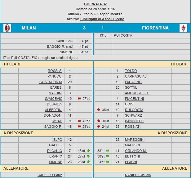 Milan-Fiorentina 3-1 tabellino