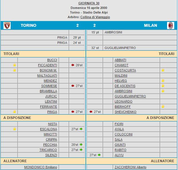 Torino-Milan 2-2 tabellino