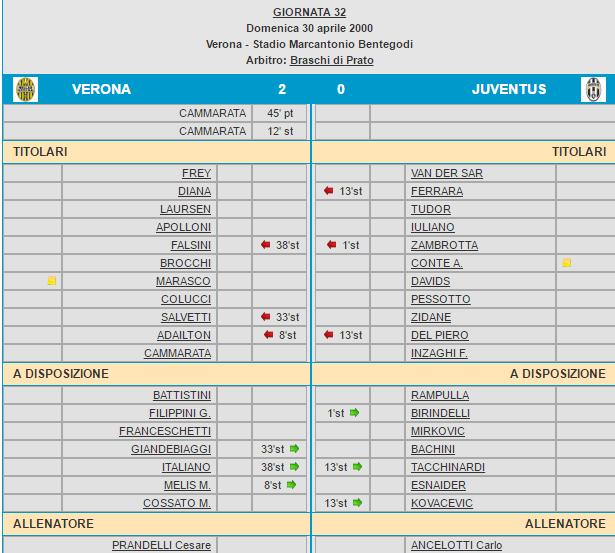 Verona-Juventus 2-0