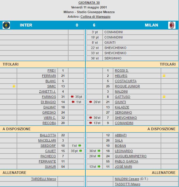 Inter-Milan 0-6 tabellino