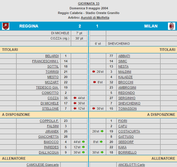 Reggina-Milan 2-1 tabellino