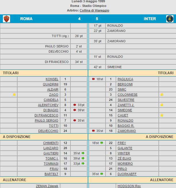 Roma-Inter 4-5 tabellino