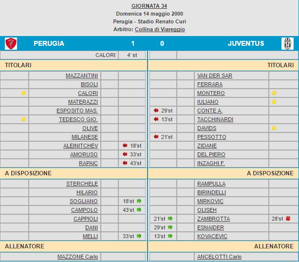 Tabellino Juventus-Perugia 2000